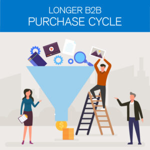 A graphic of a purchase funnel.